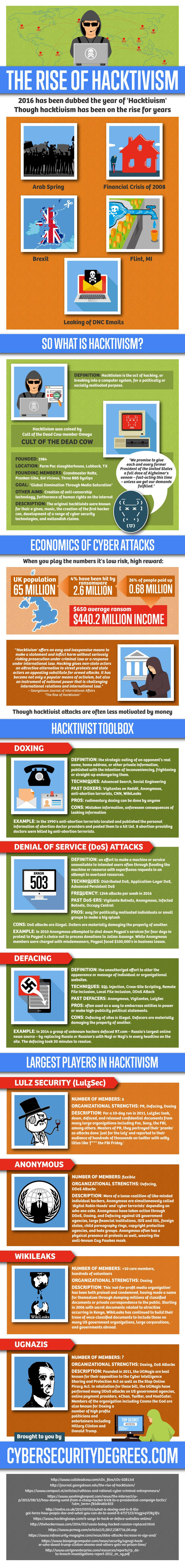 The Rise of Hacktivism [Infographic]