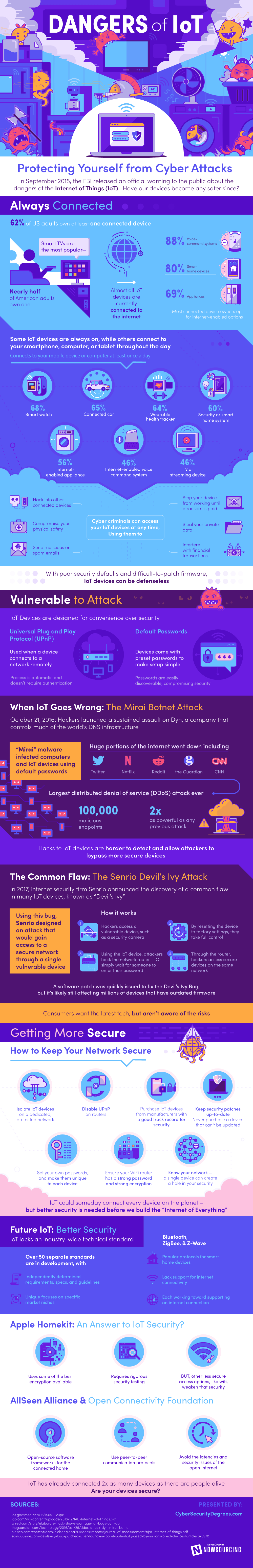 The Dangers of the Internet of Things [infographic]